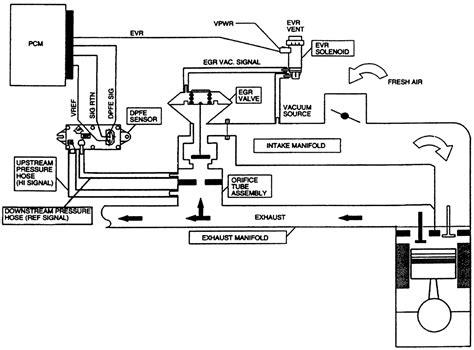 egr valve diagram howto check egr system