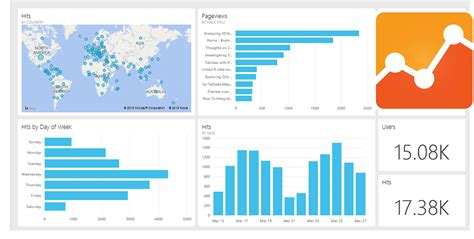 google analytics excel dashboard template