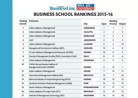 A M Mba Ranking by Which Is Better Nmims Mumbai Or Sibm Pune Quora