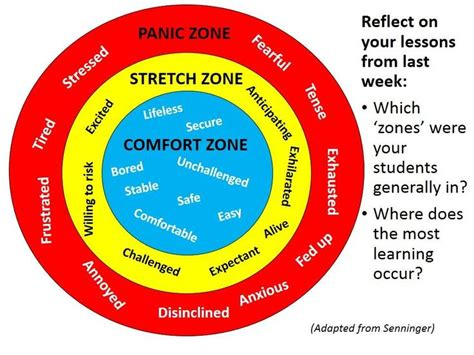 comfort zone c nj comfort zone stretch zone panic zone teach learn