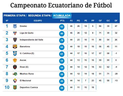 tabla acumulada ceonato ecuatoriano de futbol 2016 tabla acumulada ceonato ecuador 2016 apexwallpapers com