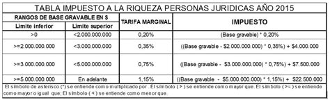 tarifa impuesto de renta 2016 personas juridicas colombia nidia sarmiento nueva reforma tributaria ley 1739 del 2014