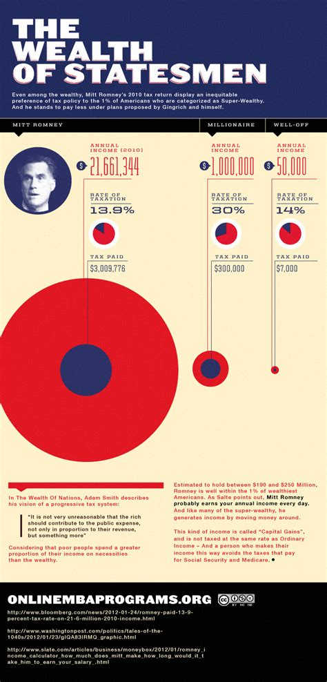 Mba Tax Management Program by Mitt Romney And The Wealth Of A Statesman Infographic