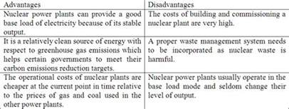 Nuclear Power Plant Advantages And Disadvantages Essay by Nusantara Berangan Can Malaysia Run Nuclear Power Plant