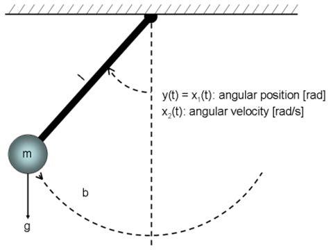 pendulum swing equation classical pendulum some algorithm related issues matlab