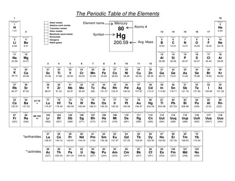 printable periodic table to color periodic table to color