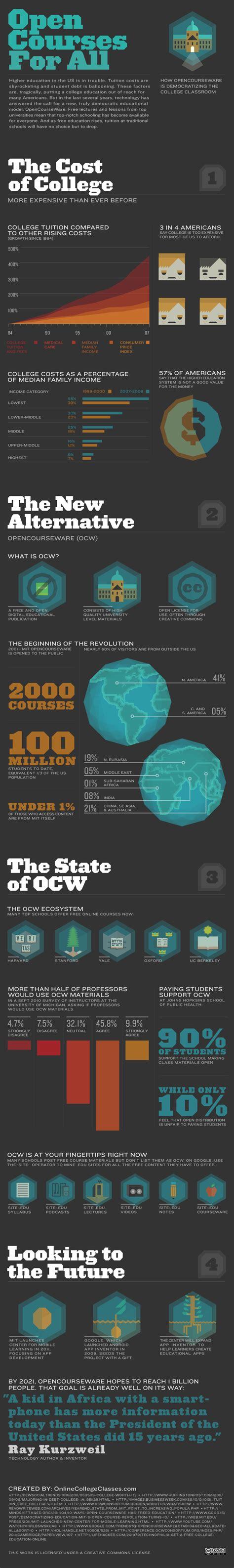 tutorial wordpress website bahasa indonesia infografik open course ware dan udemy tutorial