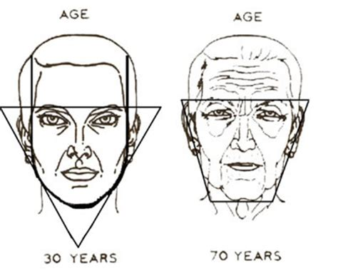 what face shape ages best face shape what it tells about your age