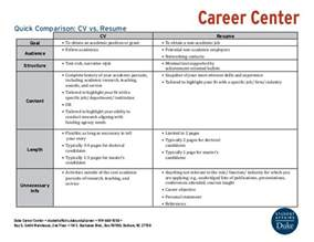 comparison cv vs resume