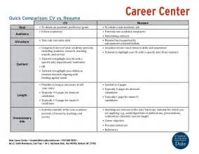 Job Resume Vs Cv by Cv Versus Resume Best Resume Format