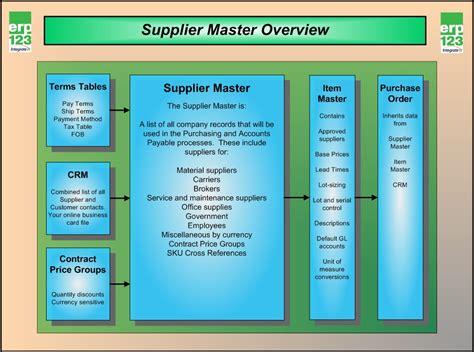 supplier information flow chart erp123 a better