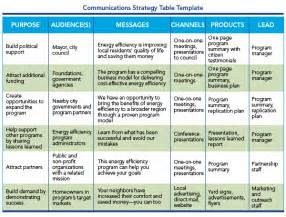 customer communication plan template program design customer experience communicate impacts