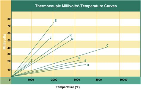 type t thermocouple table image gallery thermocouple chart
