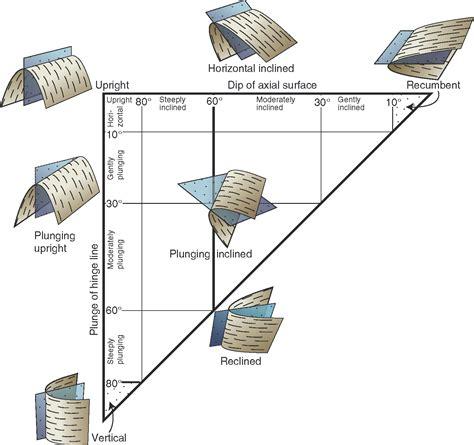 reclined fold geology geometry of folds sanuja senanayake