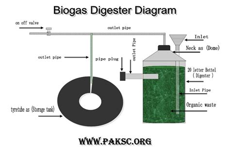 3d Home Kit Design Works by Mini Biogas Digester Project Photo Gallery Biogas Plant