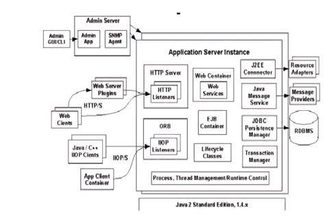 server architecture diagram server architecture diagram images