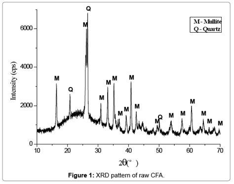 xrd pattern alumina recovery of alumina from coal fly ash by cacl2 calcination