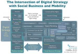 gartner survey 52 percent of ceos have digital strategy