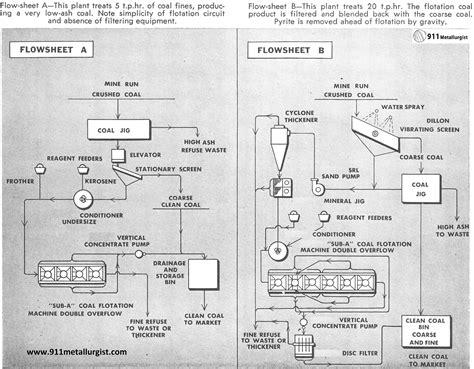 Coal Washing Process Diagram