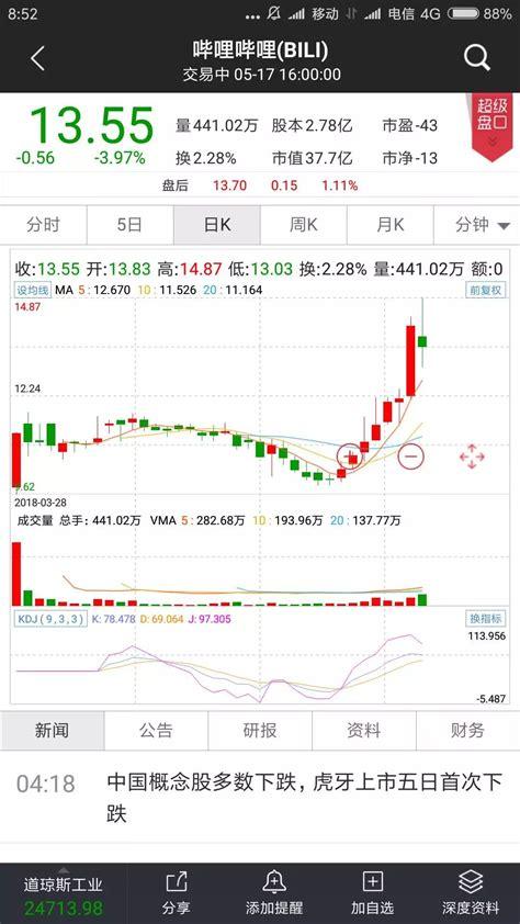 Gw 182 A Size Besar 2 高瓴资本57亿美元海外持股曝光 14股占七成仓位 名单 凤凰财经