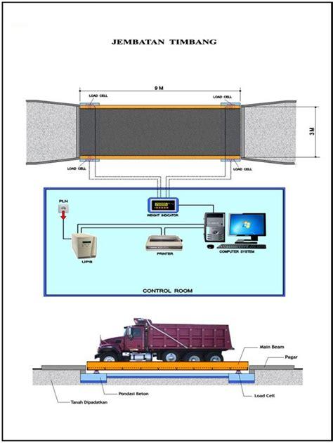 Jembatan Timbang Kendaraan jembatan timbang dan komponennya service timbangan surabaya