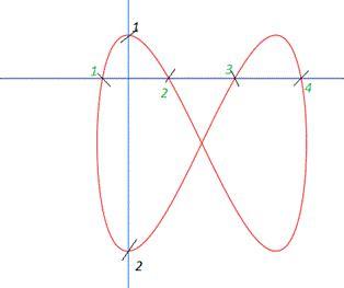 lissajous pattern lab report types of sinusoidal oscillators forex frudgereport363
