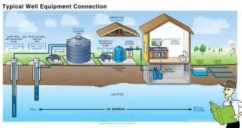 Water Systems Introduction The Essentials Of A Water System