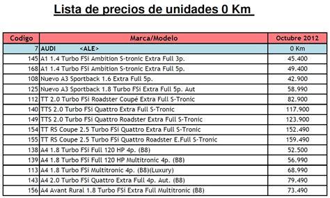 Valor De Las Patentes De Automoviles | u s precios de autom 243 viles 0km autos y motos taringa