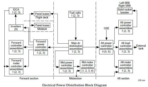 power distribution block diagram space shuttleelectrical system schematics index use this