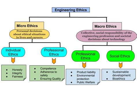 ethics theory ies gs