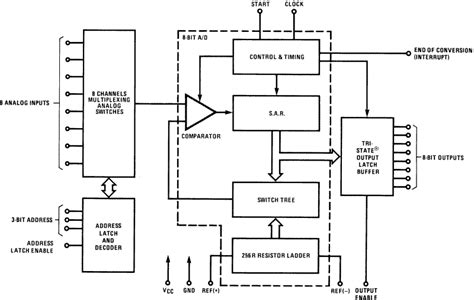 Adc0809ccv Adc 0809 Ccv adc0809ccv nopb instruments mouser united kingdom