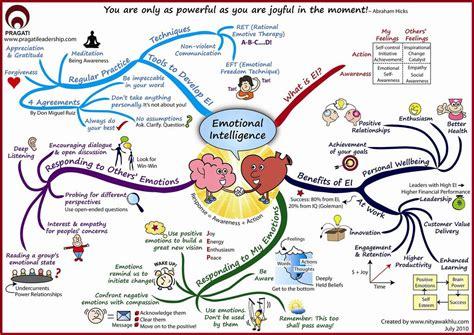 design is intelligence made visual flickr photo sharing emotional intelligence emotional intelligence feelings