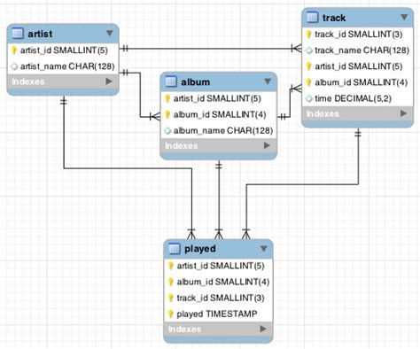using only entity relationship diagram to query mysql sql relational databases