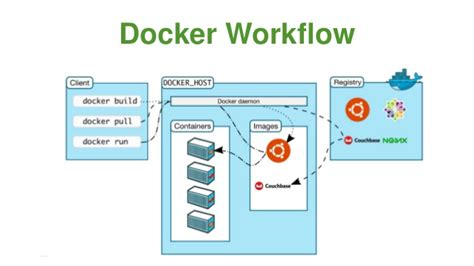 docker workflow tutorial building a private ci cd pipeline with java and docker in