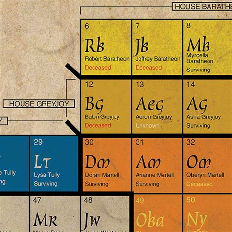 Of Thrones Table by Periodic Table Of Thrones Helps You Keep Track Of Your