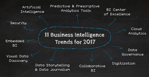 trends for 2017 top 11 analytics business intelligence trends for 2017