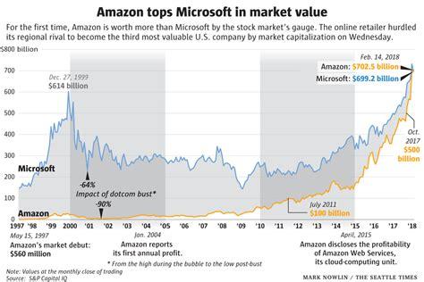 amazon market cap amazon is now bigger than microsoft thanks to booming aws