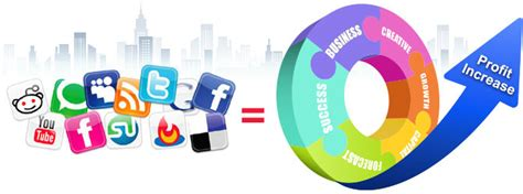 Which Section Of A Company Promotes The Business by Social Media Marketing