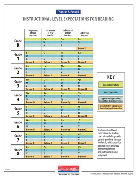 printable leveled reading chart fountas and pinnell instructional levels for reading not