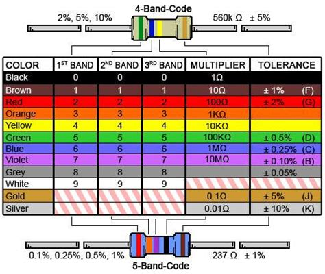 resistor color code wattage 4 band resistor colour code calculator and chart digikey electronics