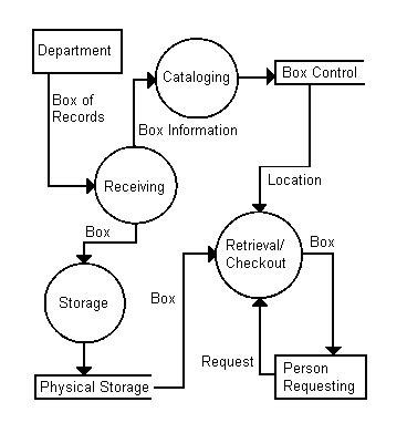 use diagram definition define diagram flow image collections how to guide and