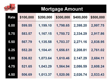 monthly mortgage payment table newhairstylesformen2014
