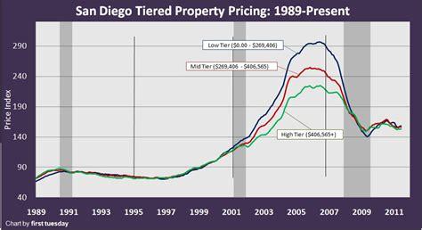 california real estate market nevada housing prices california real estate graph san