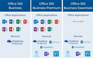 Office 365 Business Plans What Is The Best Office 365 Plan For Your Business And
