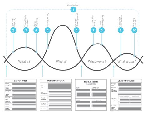 design thinking strategy an approach to human centered design for business managers