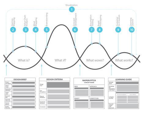 design form business ibm innovation jams design thinking designhustler