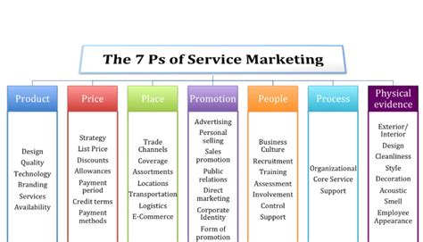 Service Marketing Ppt For Mba by History Of Marketing Mix From The 4p S To The 7p S Linkedin