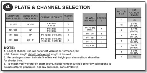 Channel Selection Vibco News And Events
