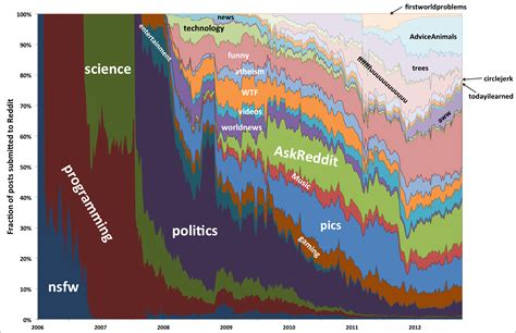 Reddit Phone Lookup The Evolution Of Reddit About Infographics And Data Visualization Cool