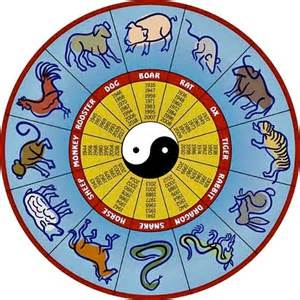 vedic astrology chinese zodiac predictions for 2016